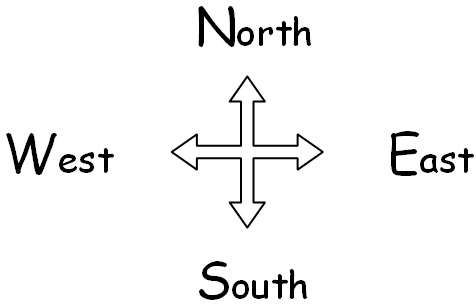 Directions diagram - North, South, East, West